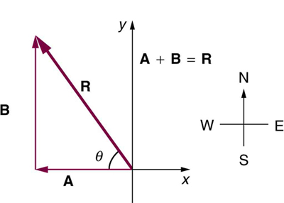 In this figure coordinate axes are shown. Vector A from the origin towards the negative of x axis is shown. From the head of the vector A another vector B is drawn towards the positive direction of y axis. The resultant R of these two vectors is shown as a vector from the tail of vector A to the head of vector B. This vector R is inclined at an angle theta with the negative x axis.
