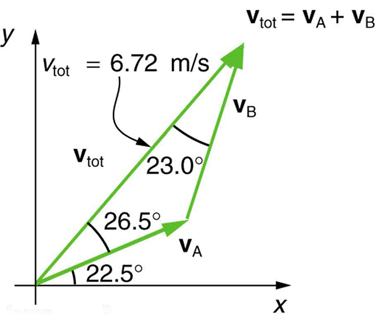 On the graph velocity vector V sub A begins at the origin and is inclined to x axis at an angle of twenty two point five degrees. From the head of vector V sub A another vector V sub B begins. The resultant of the two vectors, labeled V sub tot, is inclined to vector V sub A at twenty six point five degrees and to the vector V sub B at twenty three point zero degrees. V sub tot has a magnitude of 6.72 meters per second.