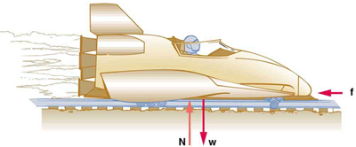 A sled is shown with four rockets. Friction force is represented by an arrow labeled as vector f pointing toward the left on the sled. Weight of the sled is represented by an arrow labeled as vector W, shown pointing downward, and normal force is represented by an arrow labeled as vector N having the same length as W acting upward on the sled.