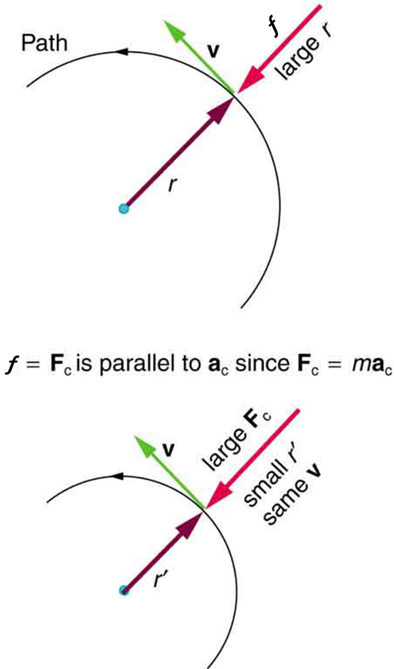 Centripetal Force | Physics
