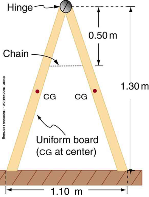 A sandwich board advertising sign is in form of a triangle. The base of the triangle is one point one zero meters. The other two sides are connected with a hinge at the top. A horizontal chain is connected to the two legs at zero point five zero meters below the hinge. The height of the hinge above the base is one point three zero meters. The centers of the gravity of the two legs are shown at their midpoints. The figure is labeled at uniform board with c g at the center.