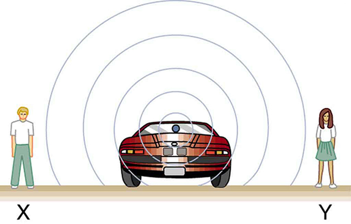 Sound waves coming out of a car stopped on a road are shown as spherical areas of compression. The waves are shown to reach two observers, X and Y, standing on opposite sides of the car.