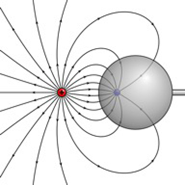 Field lines between a positive and a negative charge represented by curved lines is shown