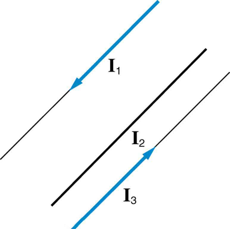 magnetic force between two parallel conductors