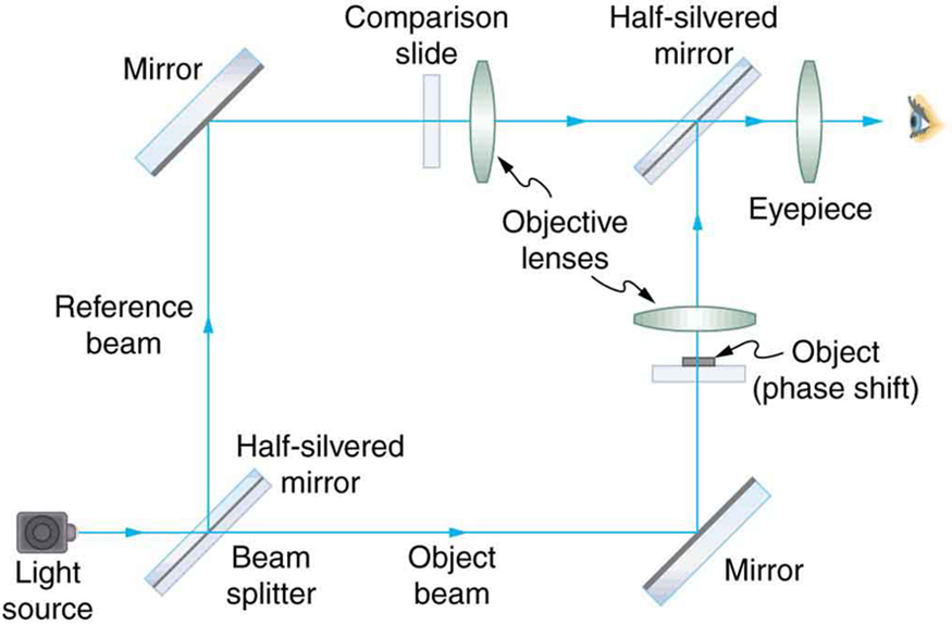 The schematic shows an optical setup for an interference microscope. A light source produces a beam of light that is split into two beams by a beam splitter, which is a half silvered mirror. The beams are steered around the opposite side of a square and recombine at the corner diagonally opposite the beam splitter. The object being analyzed is placed in one arm so that the beam in that arm goes through the object.
