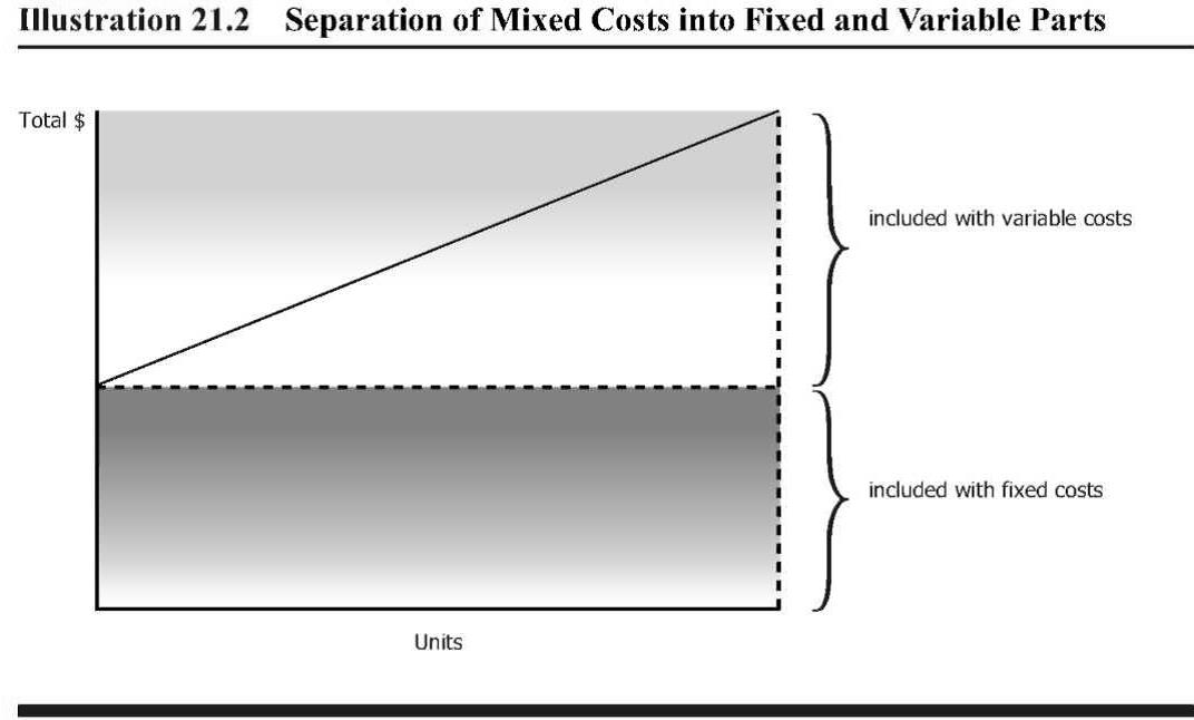 mcdonalds fixed and variable costs