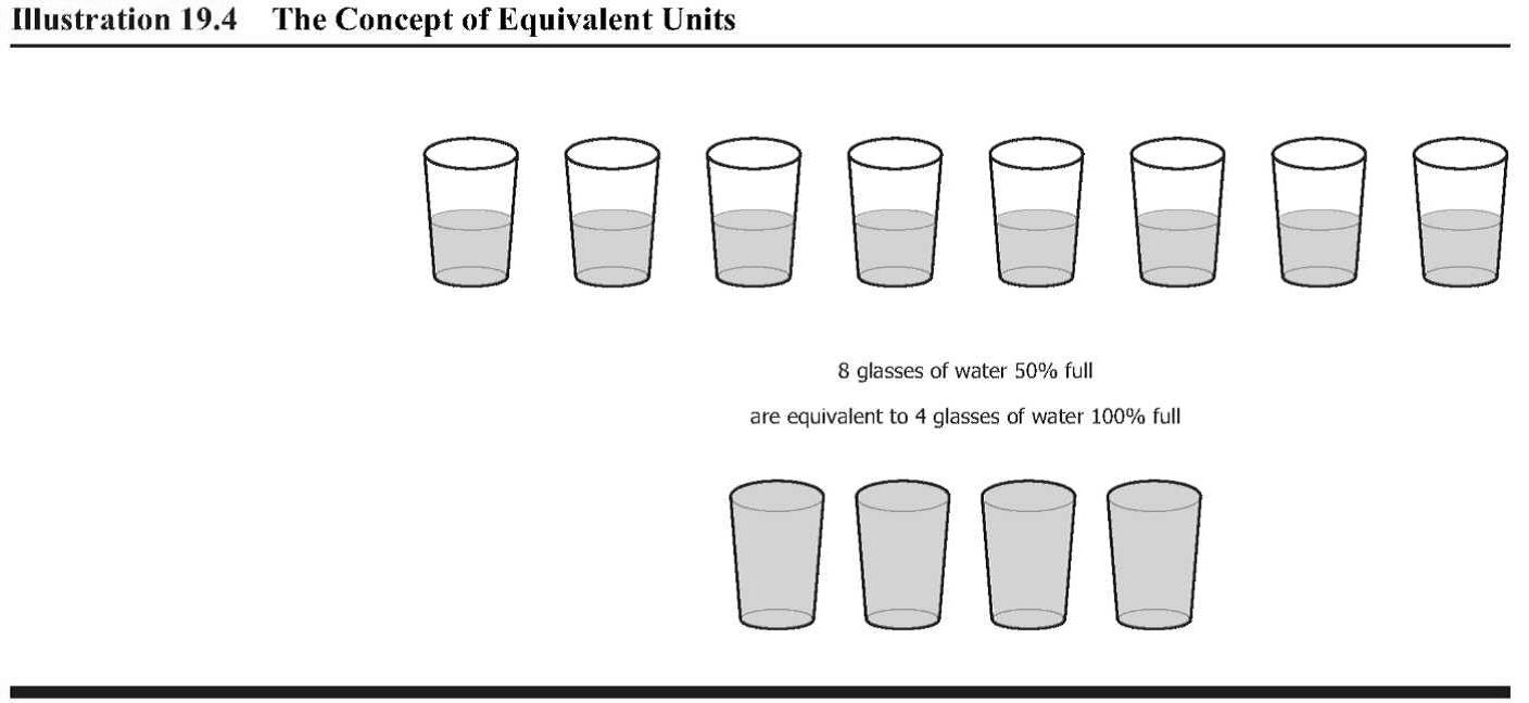 3 2 Equivalent Units (Weighted Average) | Managerial Accounting