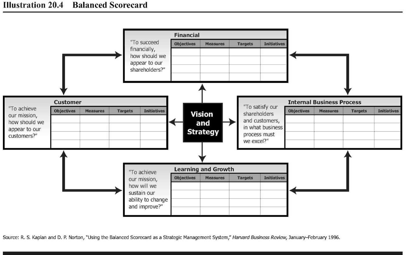 9.9 Balanced Scorecard | Managerial Accounting