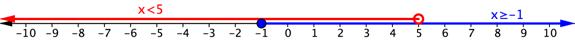 Number line. Open red circle on 5 and red arrow through all numbers less than 5. This red arrow is labeled x is less than 5. Closed blue circle on negative 1 and blue arrow through all numbers greater than negative 1. This blue arrow is labeled x is greater than or equal to negative 1.