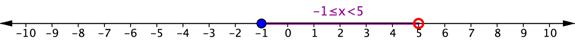 Number line. Closed blue circle on negative 1. Open red circle on 5. The numbers between negative 1 and 5 (including negative 1) are colored purple. The purple line is labeled negative 1 is less than or equal to x is less than 5.