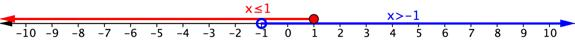 Number line. Open blue circle on negative 1 and blue arrow through all numbers greater than negative 1. The blue arrow represents x is greater than negative 1. Closed red circle on 1 and red arrow through all numbers less than 1. Red arrow written x is less than or equal to 1.