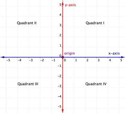 A graph with an x-axis running horizontally and a y-axis running vertically. The location where these axes cross is labeled the origin, and is the point zero, zero. The axes also divide the graph into four equal quadrants. The top right area is quadrant one. The top left area is quadrant two. The bottom left area is quadrant three. The bottom right area is quadrant four.