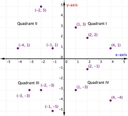 A graph with many plotted points in different quadrants. Quadrant 1 has the point (1,3); the point (2,2); and the point (4,1). Quadrant 2 has the point negative 1, one; the point negative 2, 5; and the point negative 4, one. Quadrant 3 has the point negative 2, negative 3; the point negative 3, negative 3; and the point negative 1, negative 5. Quadrant 4 has the point 2, negative 1; the point 1, negative 3; and the point 4, negative 4.