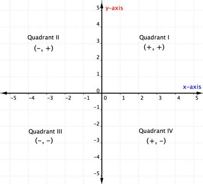 Graph with quadrants. Quadrant 1 is positive, positive. Quadrant 2 is negative, positive. Quadrant 3 is negative, negative. Quadrant 4 is positive, negative.