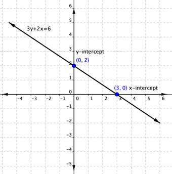 Graphing Linear Equations | Beginning Algebra