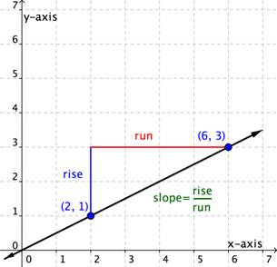 A line that crosses the points (2,1) and (6,3). A blue line labeled Rise goes up two units from the point (2,1). A red line labeled Run goes left from the point (6,3) so that it forms a triangle with the main line and the Rise line. A formula says slope equals rise over run.