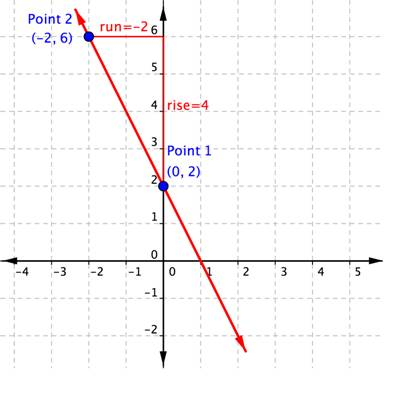 A line going through Point 1, or (0,2), and Point 2, or (-2,6). The rise is 4 and the run is -2.