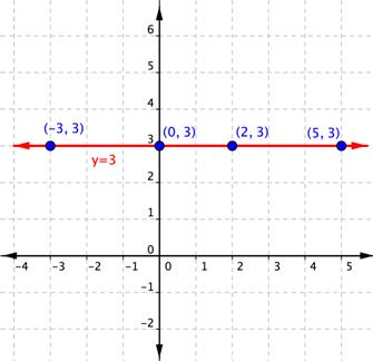 The line y=3 crosses through the point (-3,3); the point (0,3); the point (2,3); and the point (5,3).