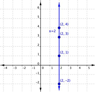 The line x=2 runs through the point (2,-2), the point (2,1), the point (2,3), and the point (2,4).