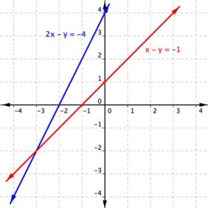 y=x的1_Graphs and Solutions to Systems of Linear Equations | Beginning Algebra