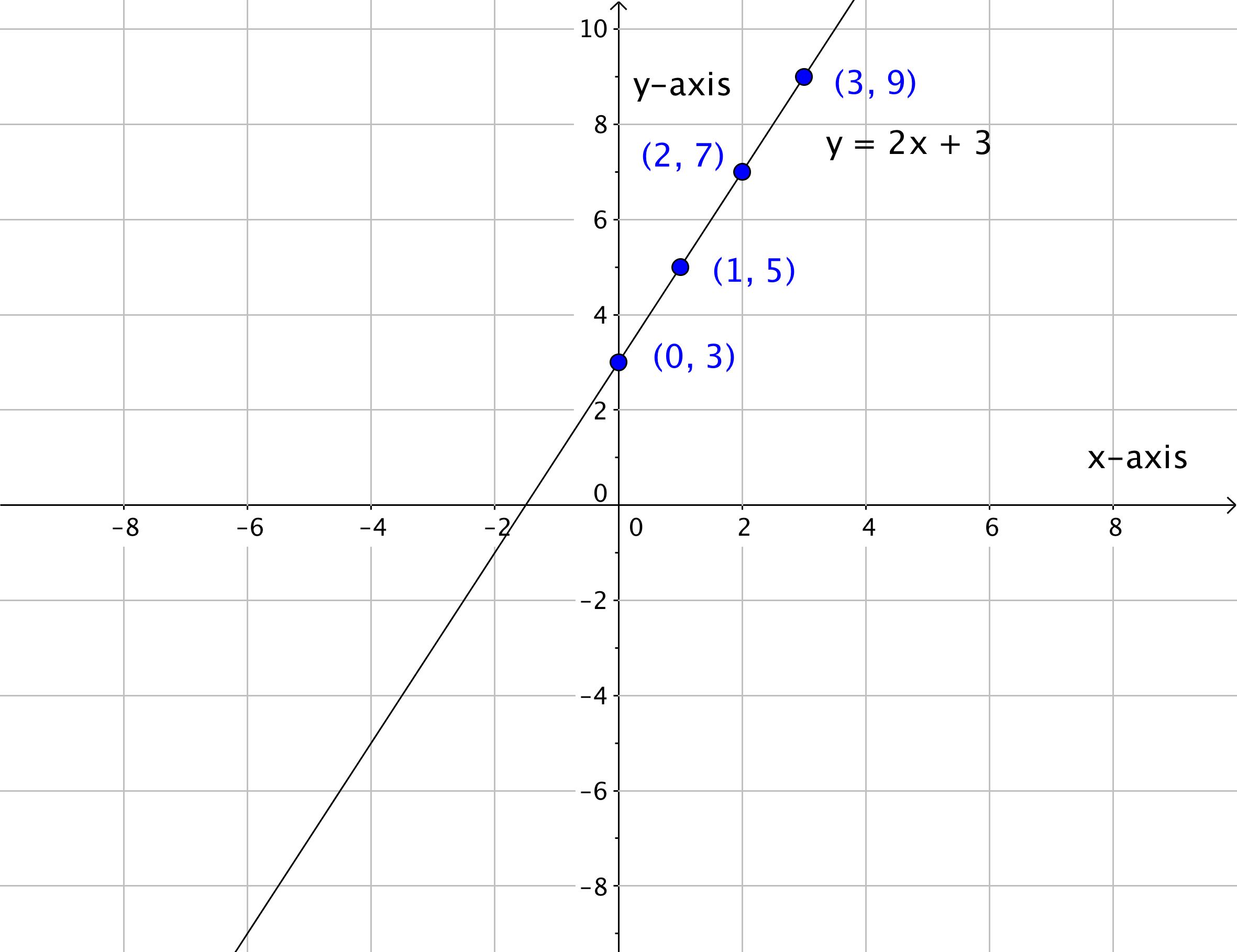 By Drawing The Line Y Solve The Equations : Graphing linear equations beginning algebra