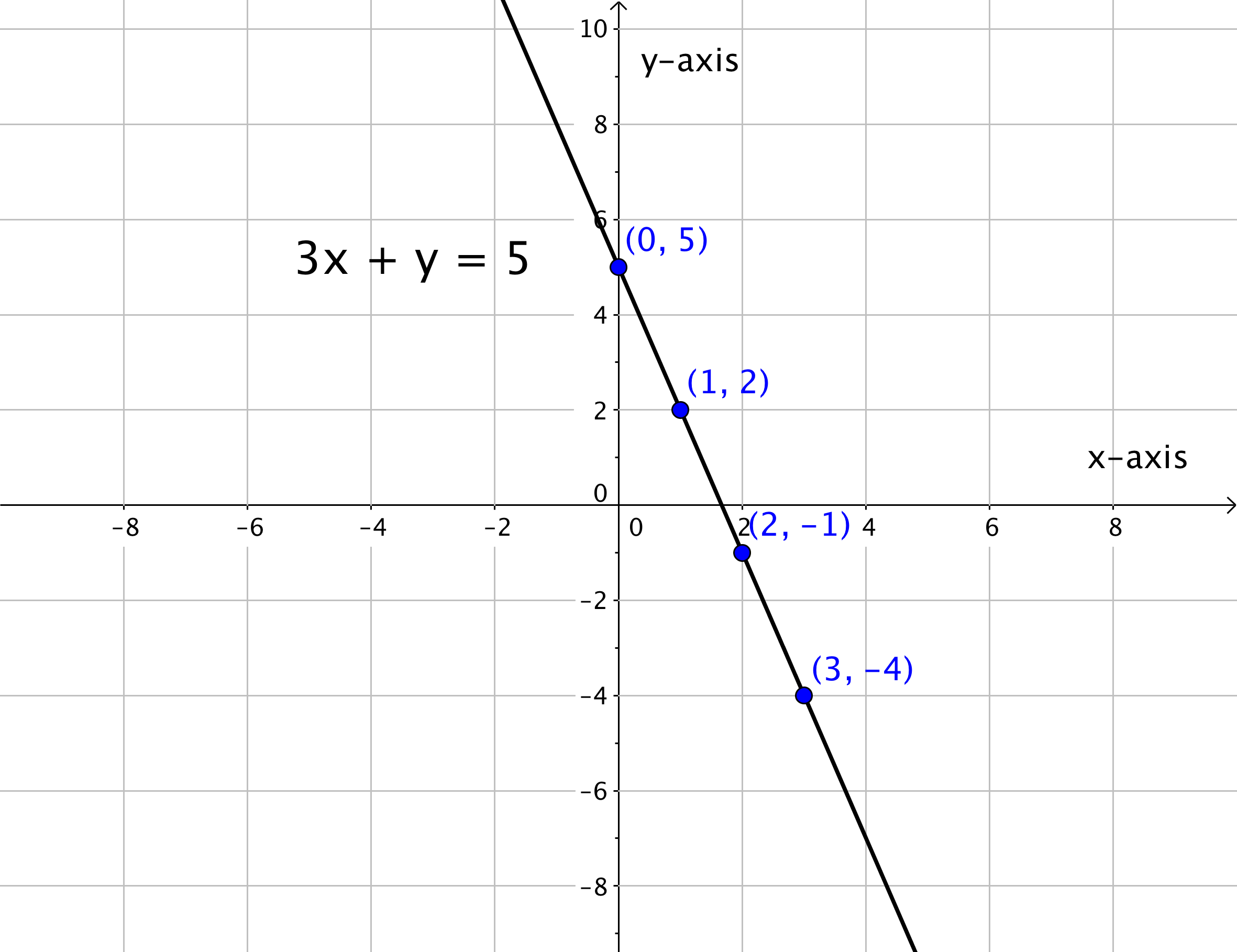 By Drawing The Line Y On The Grid Solve The Equations : Graphing linear equations beginning algebra
