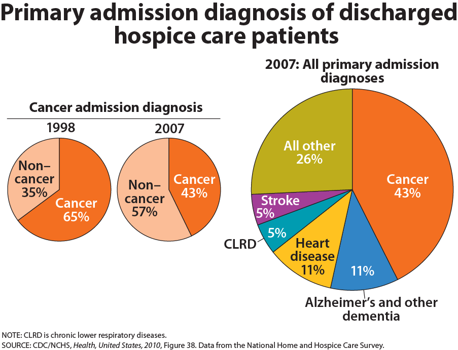 Primary admission diagnosis of discharged hospice care patients. Cancer diagnoses for admission have gone down since 1998 (43% instead of 65%), but overall, 43% of admitted patients had cancer, 11% had alzheimer's and other dementia, 11% had heart disease, and 26% had other reasons.