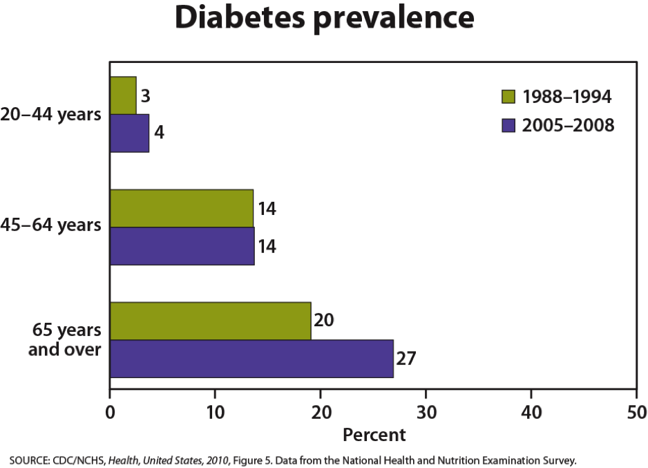 Bar graph of diabetes prevalence, showing the increase in prevalence between 2005-2008 from 1988 and 1994. Between 2005-2008, 27% of people 65 and older had diabetes.