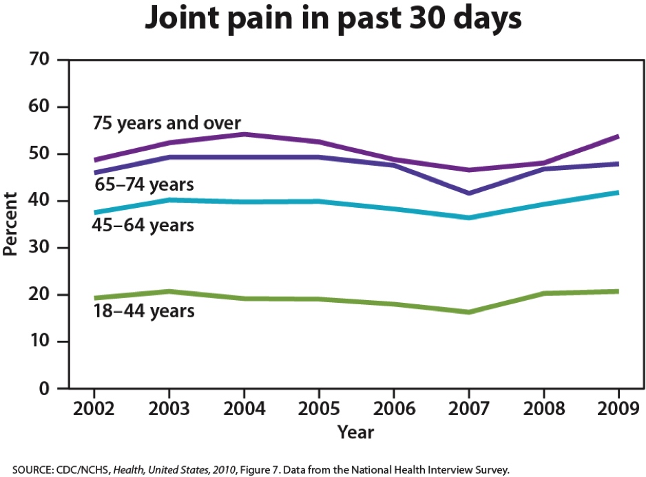 percentage of people who complain of joint pain within the past 30 days. Around 50% of adults 75 years and older experienced joint pain, and between 45-50% of adults between 65-74, around 40% of adults between 44-64, and around 20% between ages 18 and 44.