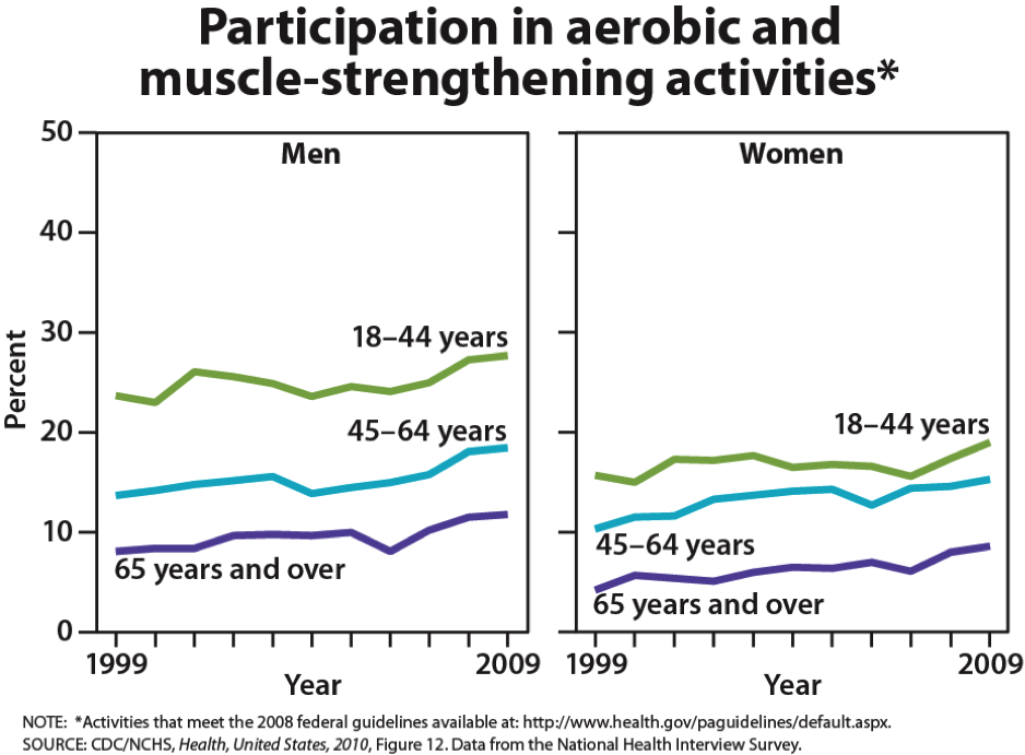 graphs showing the participation of men and women in aerobic and muscle-strengthening activities, divided into age groups. Over 20% of men between 18-44 exercise, between 15-20% of men between 45-64, and close to 10% for men over 65. Women's raters are lower, with around 20% for those between 18-44, between 15-20% between 45-64, then under 10% for women over 65.