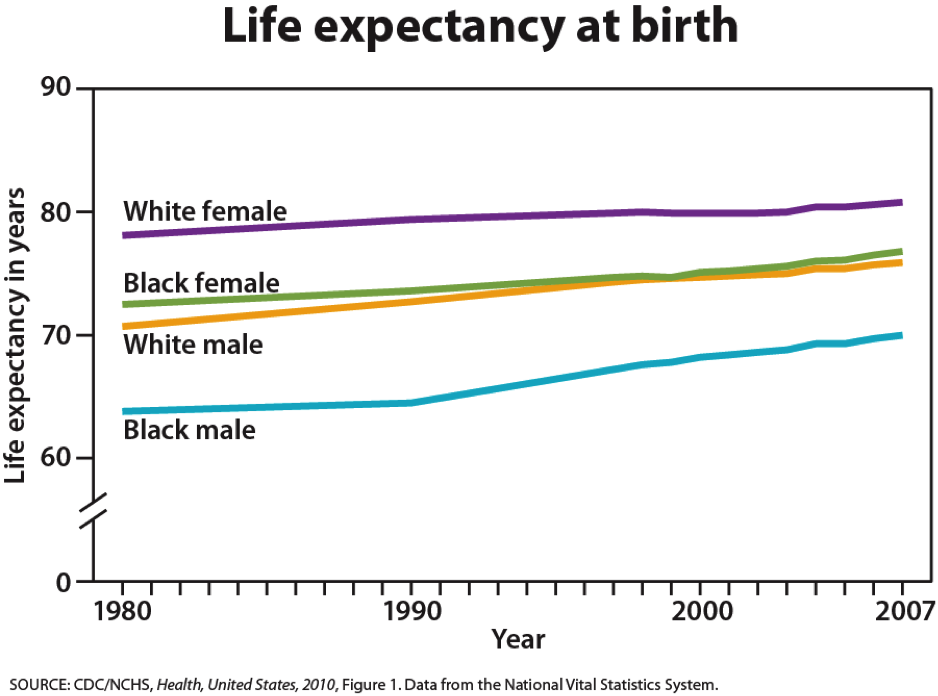 Graph of life expectancy. All life expectancies have gone up between 1980 and 2007. White females have the longest life expectancy (80.8 years in 2007), then black females at 76.8, white males close behind at 75.9, and then black males with a life expectancy at 70 years.
