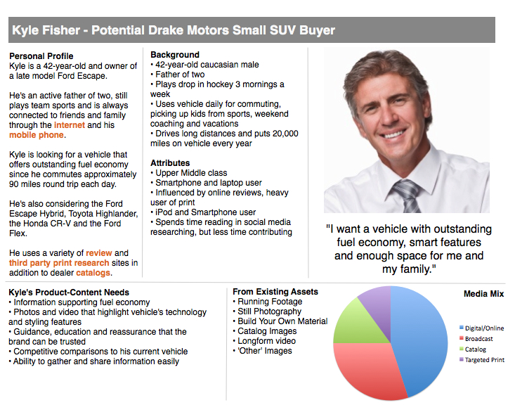 "Example of buyer persona write-up: Kyle Fisher: Potential Drake Motors Small SuV Buyer. Includes photo of smiling middle-aged man with the caption ""I want a vehicle with outstanding fuel economy, smart features, and enough space for me and my family."" Personal profile: Kyle is a 42-year-old and owner of a late-model Ford Escape. He's an active father of two, still plays team sports and is always connected to friends and the family through the internet and his mobile phone. Kyle is looking for a vehicle that offers outstanding fuel economy since he commutes approximately 90 miles round trip each day. He's also considering the Ford Escape Hybrid, Toyota Highlander, the Honda CR-V and the Ford Flex He uses a variety of review and third-party print research sites in addition to dealer catalogs. Kyle's product-content needs: information supporting fuel economy; photos and video that highlight vehicle's technology and stylish features; guidance, education, and reassurance that the brand can be trusted; competitive comparisons to his current vehicle; ability to gather and share information easily. Background: 42-year-old Caucasian male; father of two; plays drop-in hockey 3 mornings a week; uses vehicle daily for commuting, picking up kids from sports, weekend coaching and vacations; drives long distances and puts 20,000 miles on vehicle every year. Attributes: upper-middle class; smartphone and laptop user; influenced by online reviews, heavy user of print; iPod and Smartphone user; spends time reading in social media researching, but less time contributing."