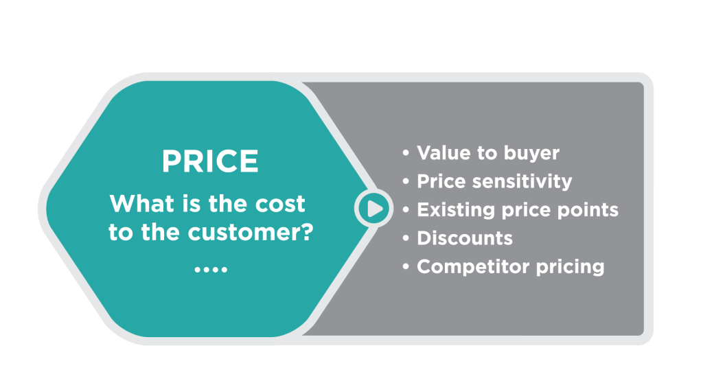 Turquoise hexagon with the following text in the middle: Price: what is the cost to the consumer? Outside the hexagon, at the right, is a list of considerations: value to buyer, price sensitivity, existing price points, discounts, competitor pricing