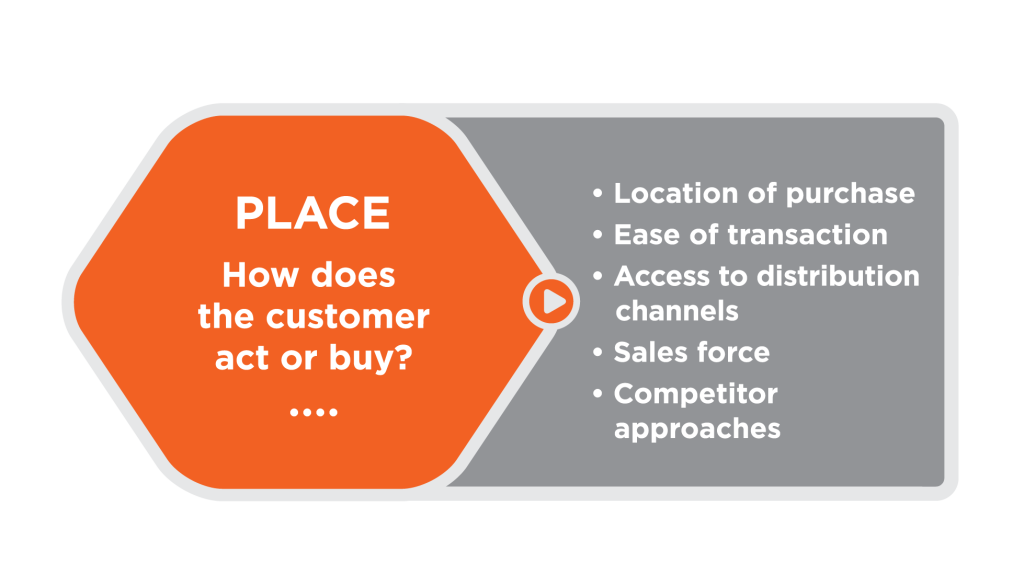Orange hexagon with the following text: Place: how does the customer act or buy? Outside the hexagon, at the right, is a list of considerations: location of purchase, ease of transaction, access to distribution channels, sales force, competitor approaches