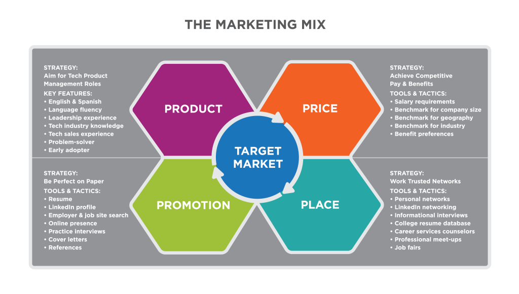 "Detail from The Marketing Planning Process Flow Chart, showing the Marketing Mix component. ""Target Market"" appears centrally, in blue, as the core component of the four Ps surrounding it. Each of the 4 Ps has explanatory text to the side. ""Product"" in upper left notes ""Strategy: Aim for Tech Product Management Roles. Key Features: English & Spanish, Language fluency, Leadership experience, Tech industry knowledge, Tech sales experience, Problem-solver, Early adopter."" ""Price"" in upper right notes ""Strategy: Achieve Competitive Pay & Benefits. Tools and Tactics: Salary requirements, Benchmark for company size, Benchmark for geography, Benchmark for industry, Benefit preference."" ""Promotion"" in bottom left notes ""Strategy: Be Perfect on Paper. Tools & Tactics: Resume, LinkedIn profile, Employer & job site search, Online presence, Practice interviews, Cover letters, References."" ""Place"" in bottom right notes ""Strategy: Work Trusted Networks. Tools & Tactics: Personal networks, LinkedIn networking, Informational interviews, College resume database, Career services counselors, Professional meet-ups, Job fairs."""