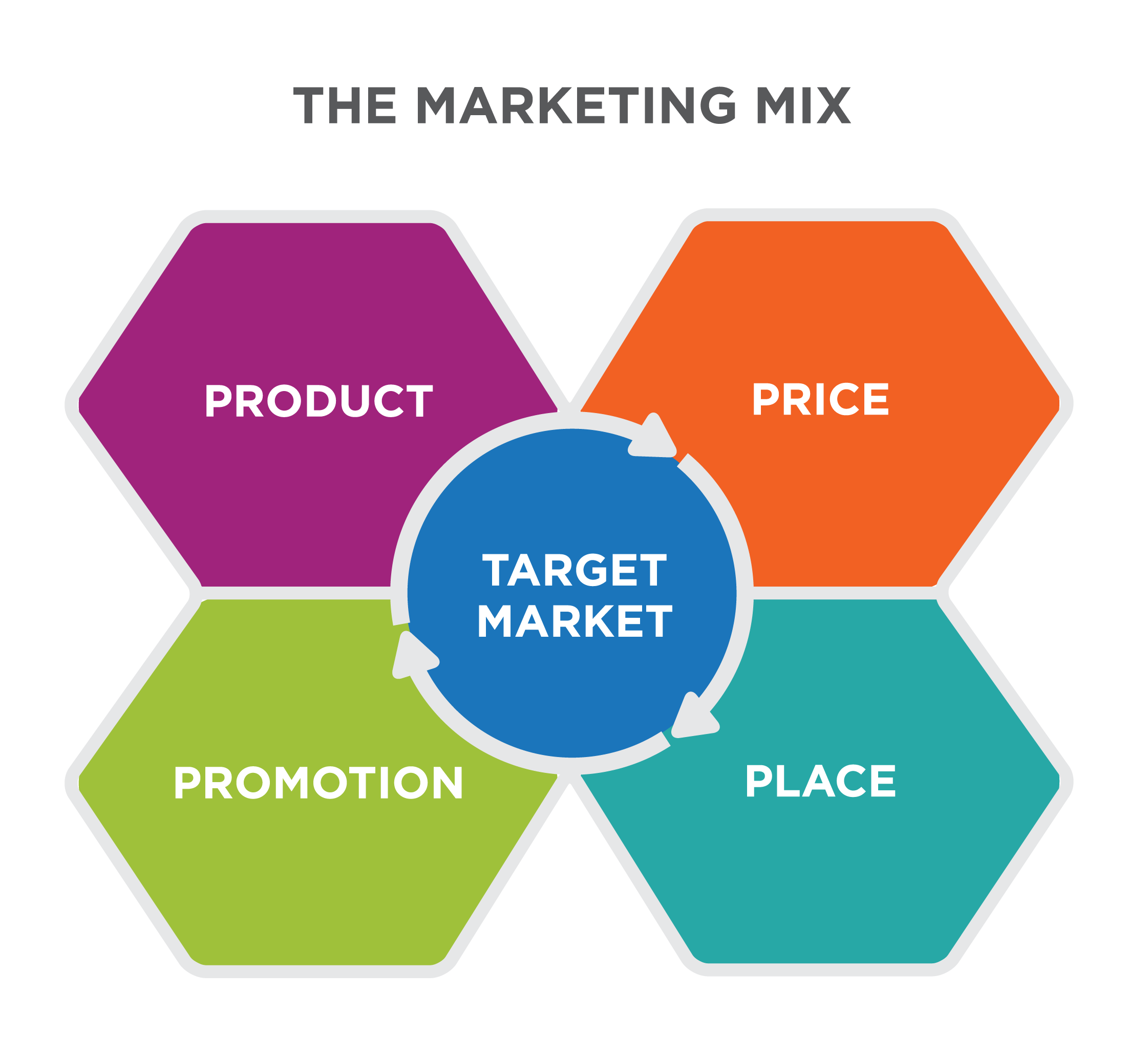 4ps of market mix Often referred to as the marketing mix, the four ps are  place decisions outline where a company sells a product and how it delivers the product to the market.