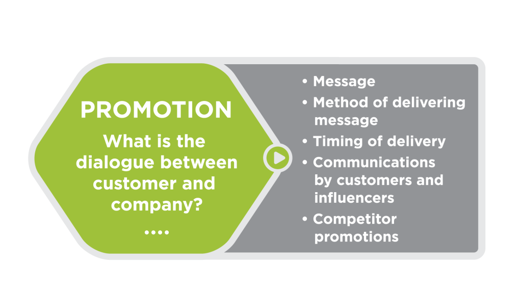 Green hexagon with the following text in the center: Promotion: What is the dialogue between customer and company? Outside the hexagon, to the right, is a list of considerations: Message; method of delivering message, timing of delivery; communications by customers and influencers; competitor promotions.