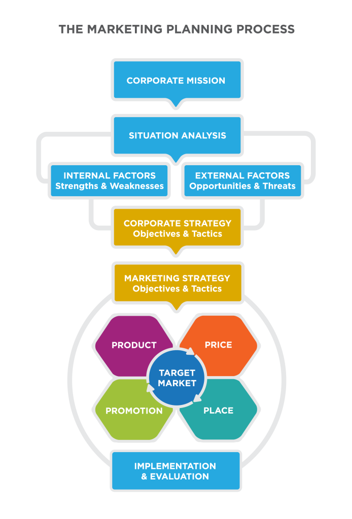 """The Market Planning Process: vertical Flowchart with 7 layers. From top, Layer 1 """"Corporate Mission"""" [highlighted in gold] points to Layer 2 """"Situational Analysis"""" [blue], points Layer 3 """"Internal Factors: Strengths & Weaknesses"""" and """"External Factors: Opportunities & Threats"""" [blue], points to Layer 4 """"Corporate Strategy: Objectives & Tactics"""" [blue]. Layers 2-4 are connected with gray lines, as one sub-unit. This points to Layer 5 """"Marketing Strategy: Objectives & Tactics"""" [blue], to Layer 6, a graphic showing """"Target Market"""" as the central piece of the 4 Ps surrounding it: Product, Price, Promotion, Place [all blue]. The final layer is """"Implementation & Evaluation"""" [blue]. Layers 5-7 are connected with gray lines, as a second sub-unit."""