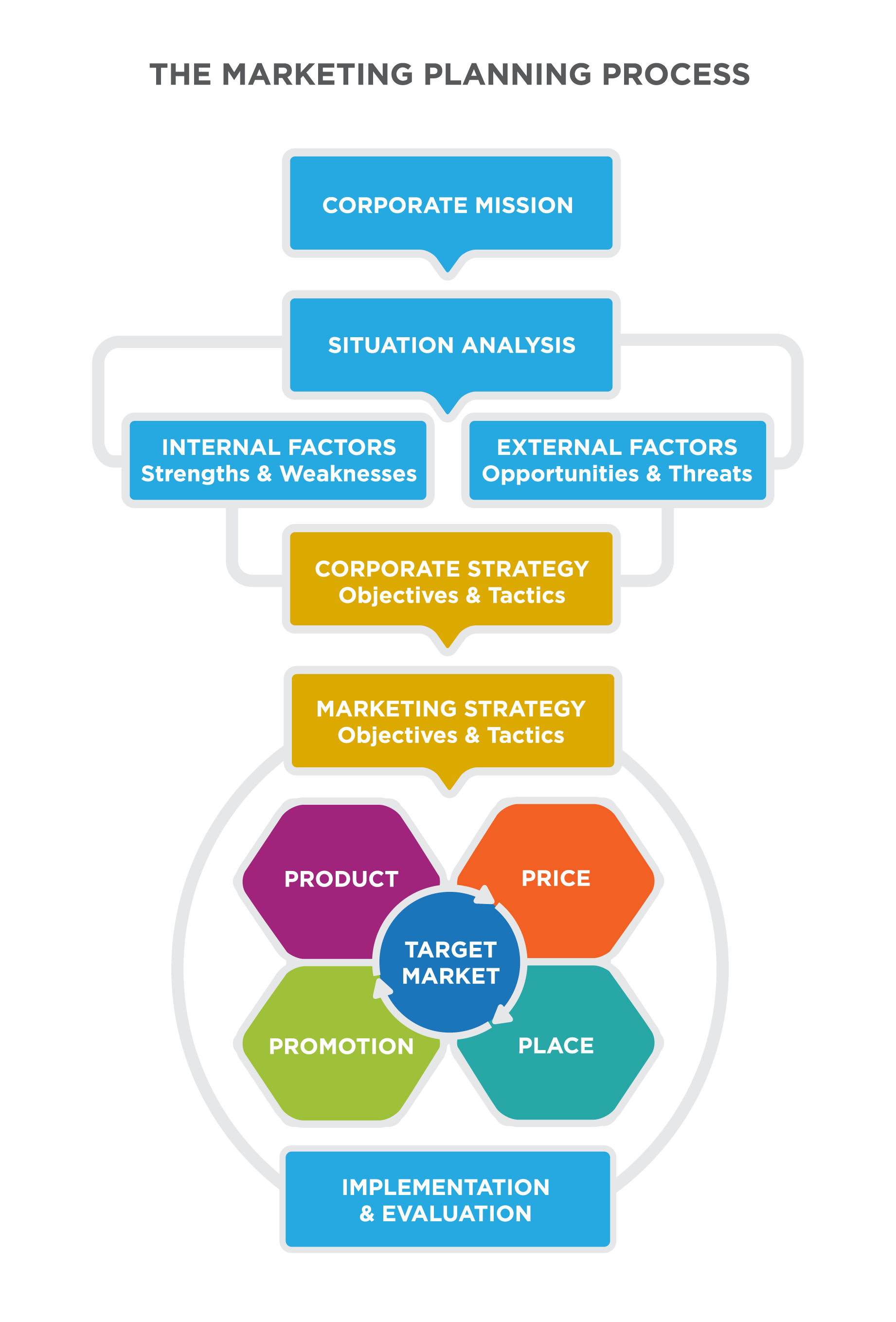 principles of marketing target New target market = new marketing mix is this target market viable  introducing the all new 2nd edition of the practical marketing workbook.