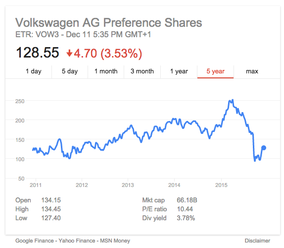 A graph showing Volkswagen stock. Volkswagen stock currently 128.55 points, down 4.70 points (a 3.53% decrease). Volkswagen stock started at about 125 points in 2011, gradually increasing to near 200 points in 2014. Volkswagen stock dipped near the end of 2014, then spiked to around 250 at the beginning of 2015 before experiencing a sharp drop to 2011 levels. Open: 134.15. High: 134.45. Low: 127.40. Mid cap: 66.188. PVE ratio: 10.44. Div yield: 3.78%.