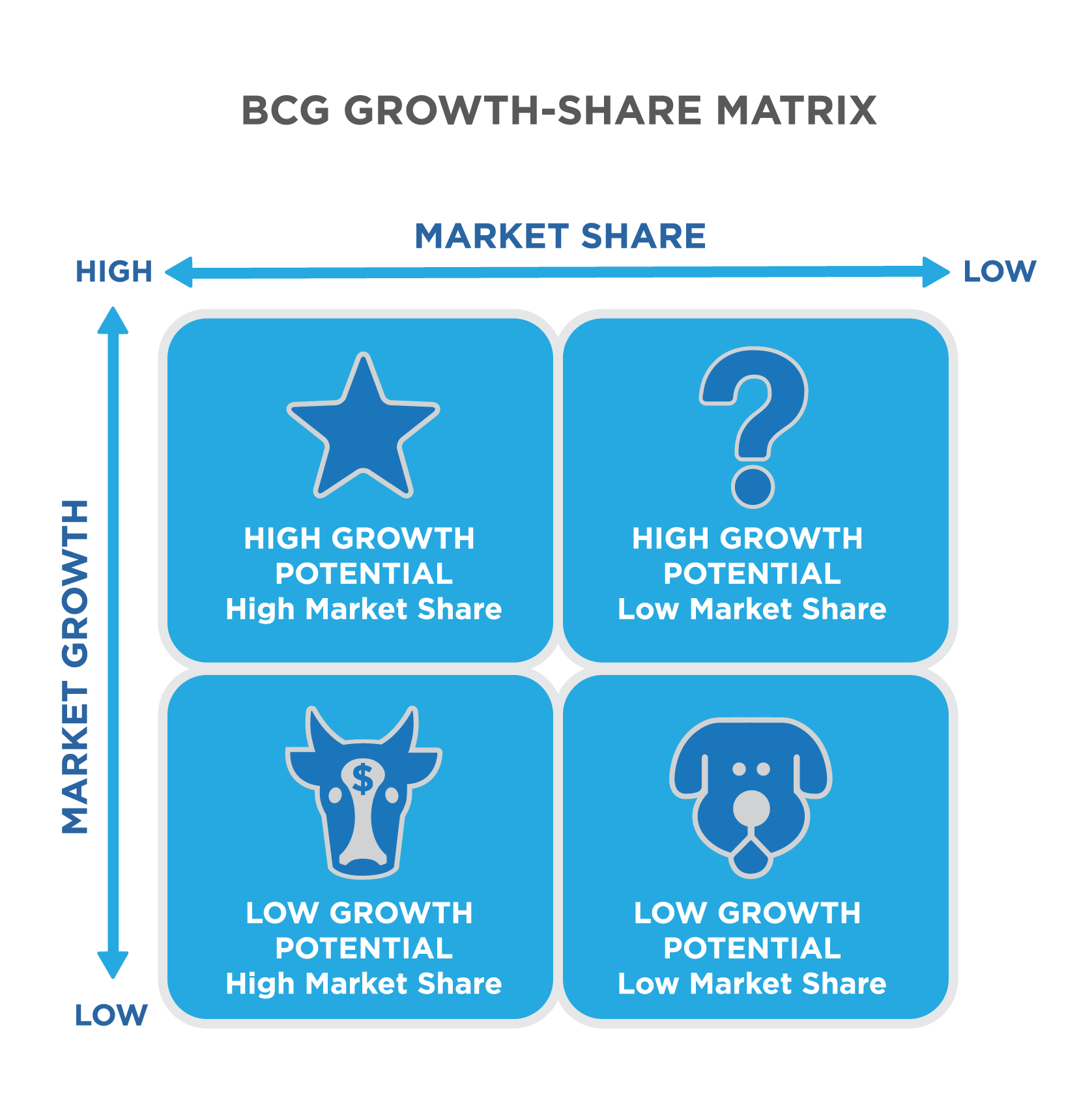bcg matrix principles of marketing