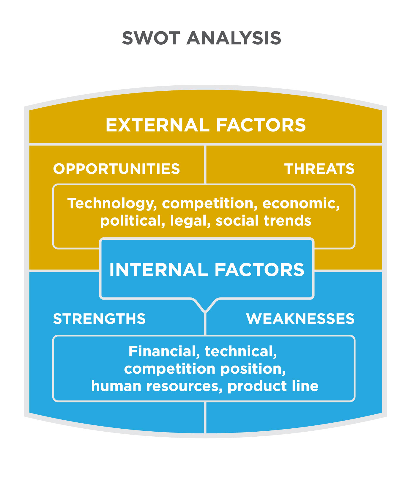 internal analysis and swot analysis A swot analysis is a high-level strategic planning model that helps organizations identify where they're doing well and where they can improve, both from an internal and external perspective.