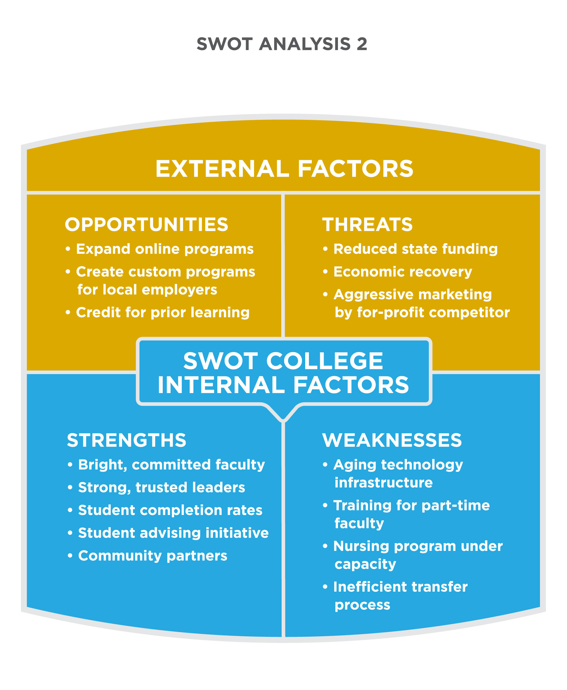 SWOT Analysis 2 For SWOT College. Under External Factors, Opportunities  Include Expand Online Programs