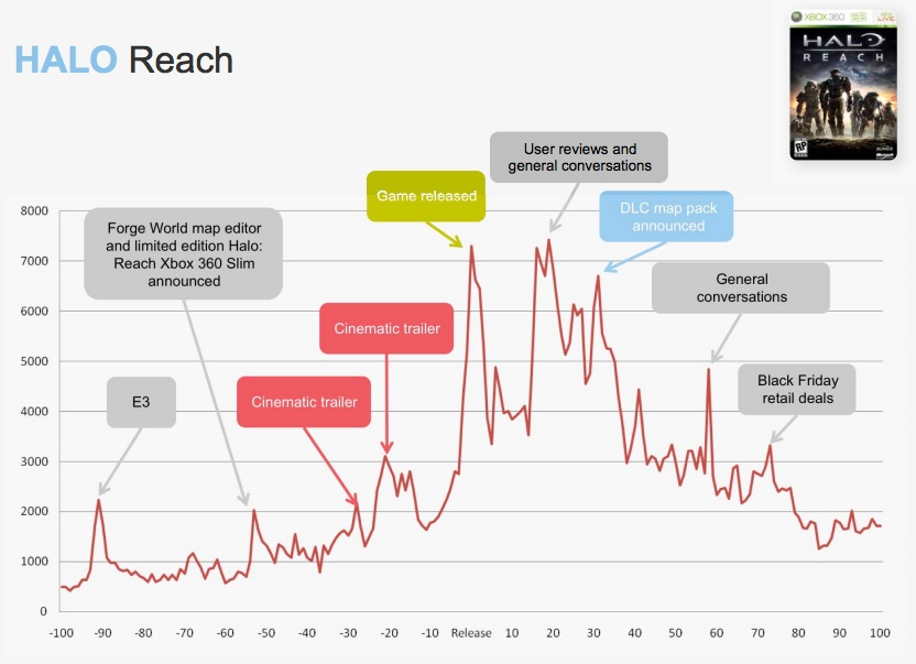 A line chart showing the number of social media hits the video game Halo Reach received before and after the game's release. A spike at 2000 is labeled E3 (a video game expo). Another spike at 2000 is labeled Forge World map editor and limited edition Halo: Reach Xbox 360 Slim announced. Another spike at around 2000 is labeled cinematic trailer. Another spike at 3000 is labeled cinematic trailer. A spike at 7000 is labeled Game released. Then there is a drop before another spike to 7000 labeled User reviews and general conversations. The next spike at just under 7000 is labeled DLC map pack announced. Later there is another spike to 5000 labeled general conversations, and another spike just over 3000 is labeled Black Friday retail deals.