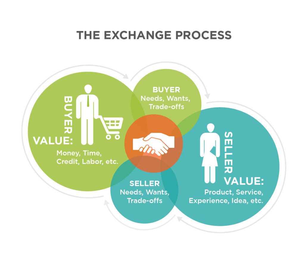 The Exchange Process. Buyer Value includes money, time, credit, labor, etc. Buyer needs, wants, trade-offs. Seller value includes product, service, experience, idea, etc. Seller needs, wants, trade-offs. When buyers and sellers do business, they exchange their values to fulfill their needs, wants, and trade-offs.