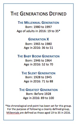 The Generations Defined: The Millennial Generation, Born: 1980 to 1997, Age of adults in 2016: 19 to 35; Generation X, Born: 1965 to 1980, Age in 2016: 36 to 51; The Baby Boom Generation, Born: 1946 to 1964, Age in 2016: 52 to 70; The Silent Generation, Born: 1928 to 1945, Age in 2016: 71 to 88; The Greatest Generation, Born: Before 1928, Age in 2016: 89 to 100. Note that no chronological end point has been set for the Millenials. For the purposeof following a cleanly defined group, they're defined as those aged 19 to 35 in 2016.