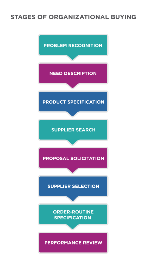 Stages of Organizational Buying. 1, Problem Recognition. 2, Need description. 3, Product Specification. 4, Supplier Search. 5, Proposal Solicitation. 6, Supplier Selection. 7, Order-Routine Specification. 8, Performance review.