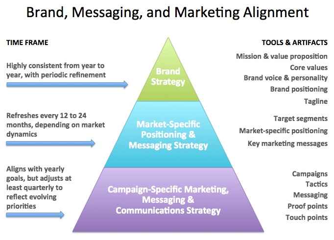 Brand Positioning and Alignment | Principles of Marketing