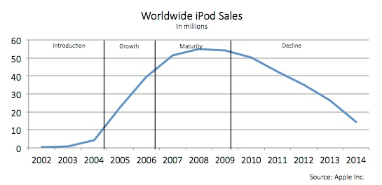 Worldwide iPod sales in millions. Sales slowly increase in introduction stage from 2002 to 2004. Sales sharply increase in growth period from 2005 to 2006. Sales continue to grow then start to plateau in maturity stage from 2007 to 2009. Sales start to decrease after 2009 in the Decline period.