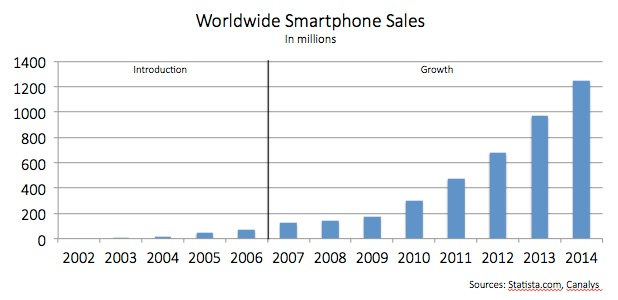 Worldwide smartphone sales in millions. Sales gradually rise in introduction stage from 2002 to 2006. In 2007, when the growth period begins, sales had not yet reached 200 million sales. By 2010, worldwide sales have passed 200 million. By 2011, sales have passed 400 million. By 2012, sales had passed 600 million. By 2013, sales had almost reached 1 billion sales. By 2014 sales had exceeded 1.2 billion.